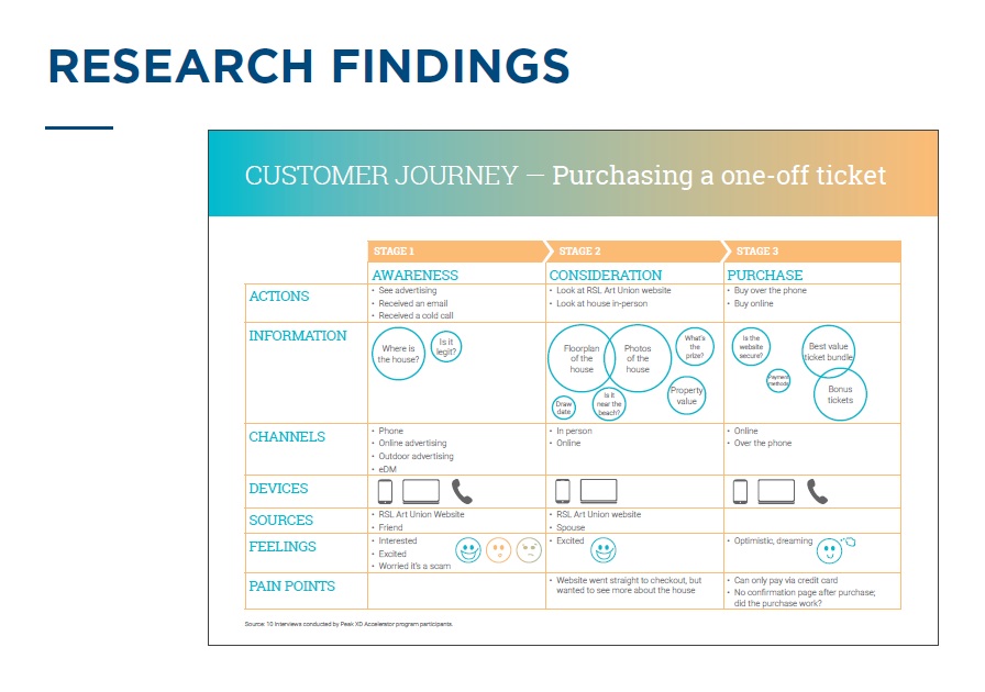 KathrinK - Customer Journey