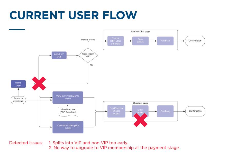 KathrinK - User Flow
