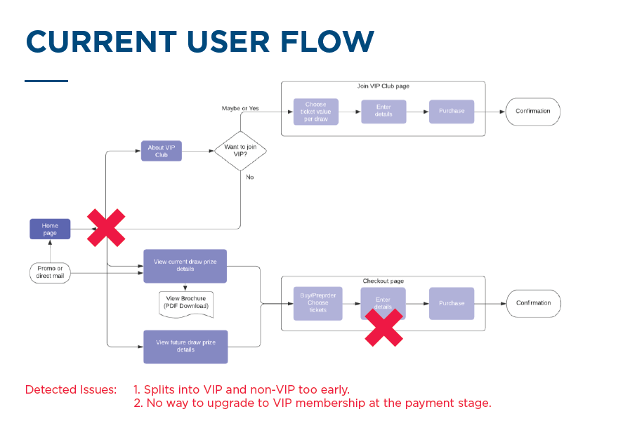 KathrinK - User Flow