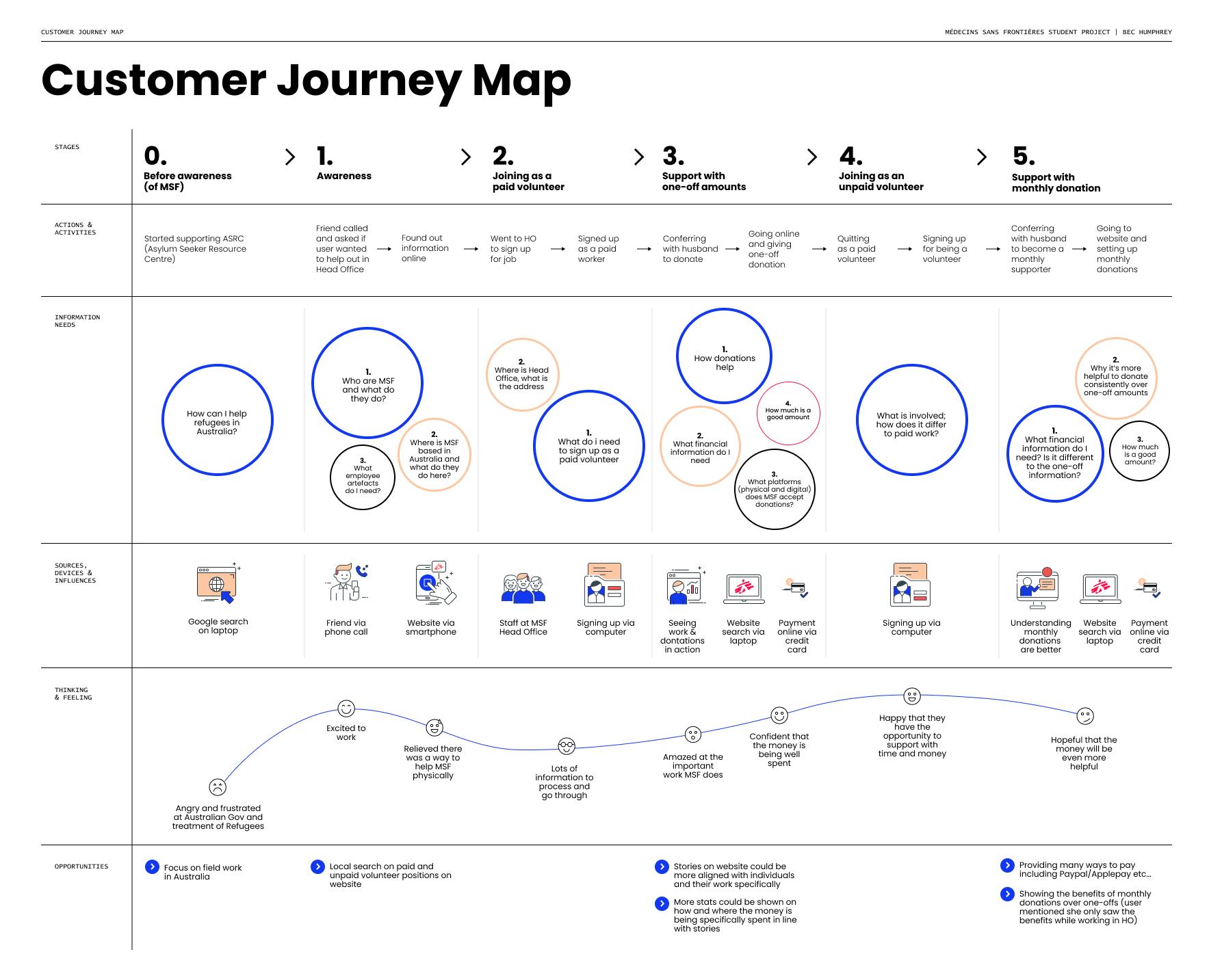 Bec_Customer journey map